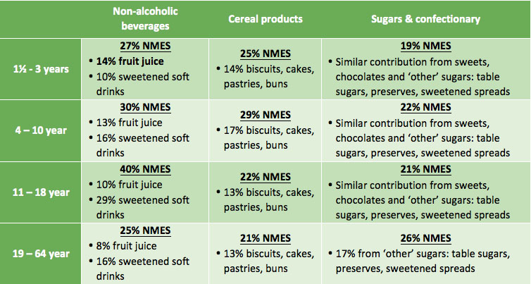 Food contribution to Non-Milk Extrinsic Sugar (NMES) intakes